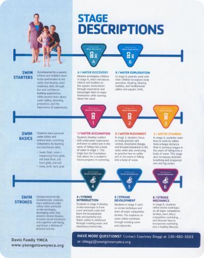 Swim Lessons Stage Descriptions